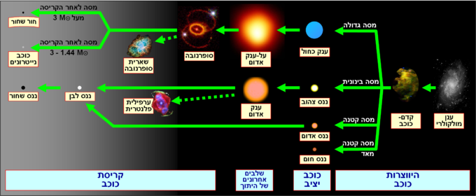 Stellar evolution Hebrew.png