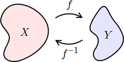 Inverse Functions Domain and Range.png